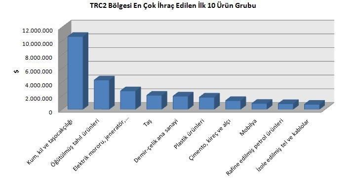 Diyarbakır ve Şanlıurfa İhracatı Temmuzda Yüzde 29 Arttı